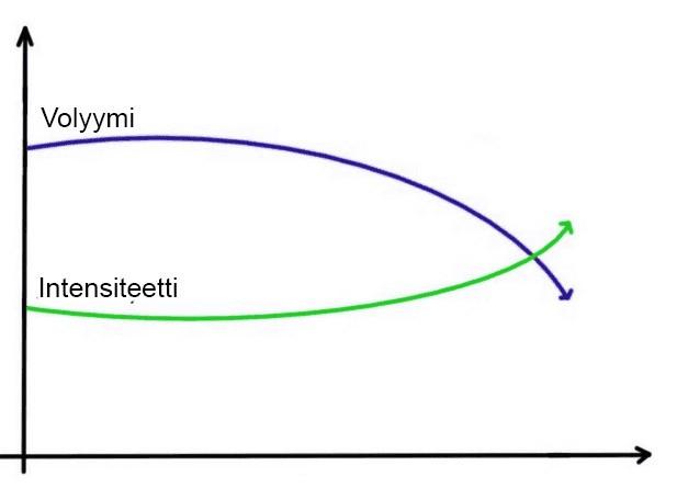 Treenin intensiteetti ja volyymi